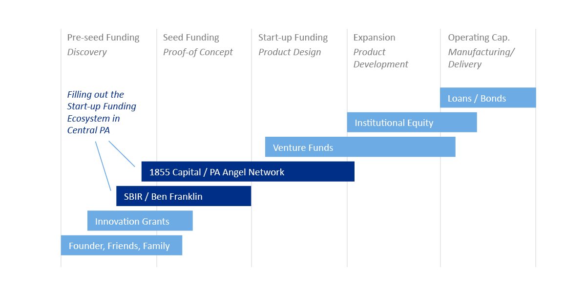 Early Stage Funding Gap